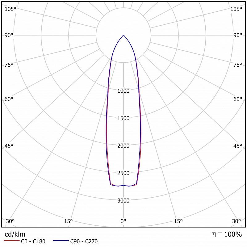 Светодиодный прожектор FFL 01-450-750-F20