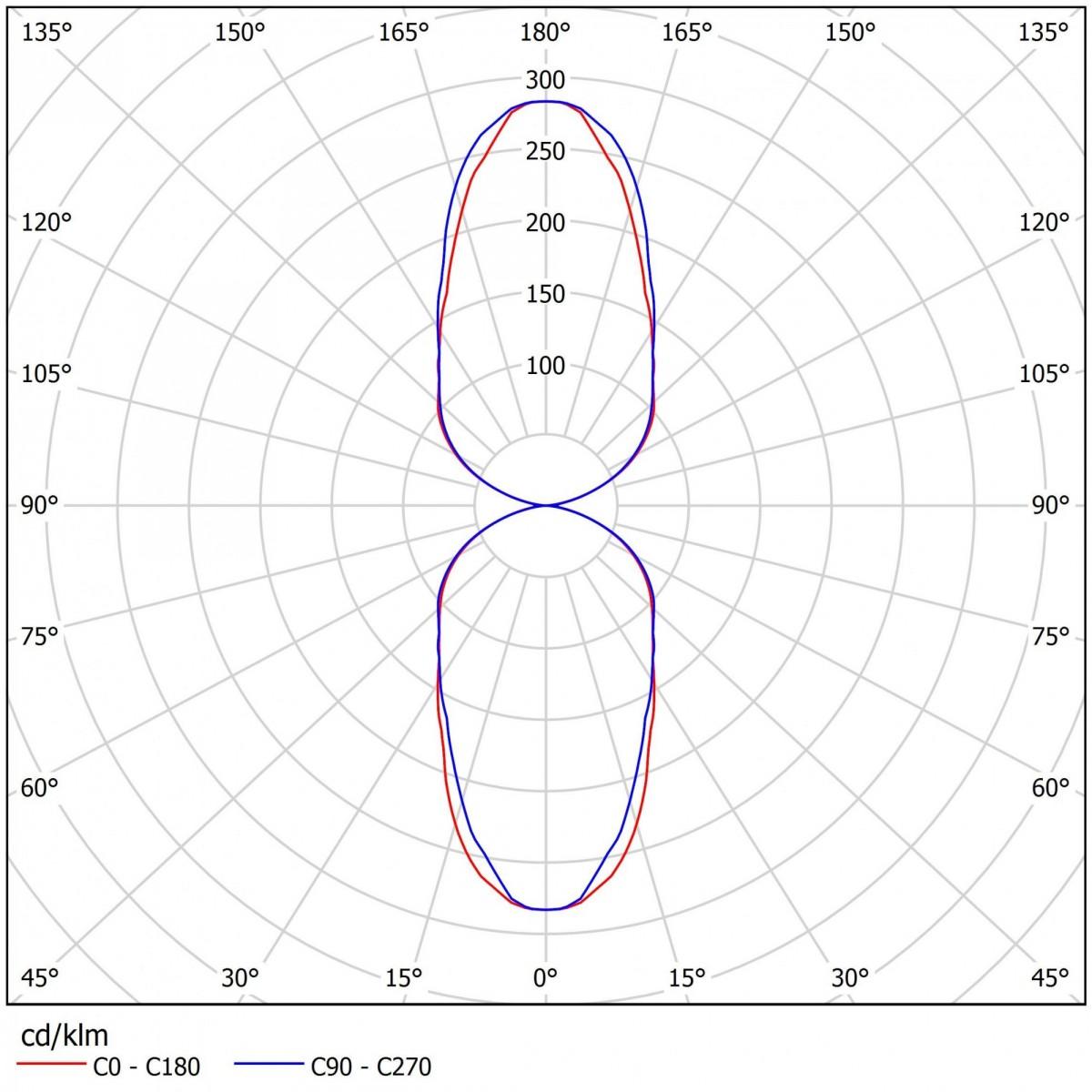 Светодиодный прожектор ДБУ 01-130-50-Г60